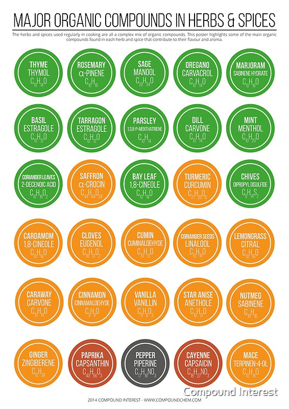 list of organic compounds pdf