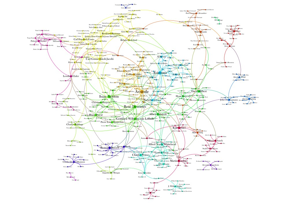 The Graph Of Mathematicians by griffsgraphs