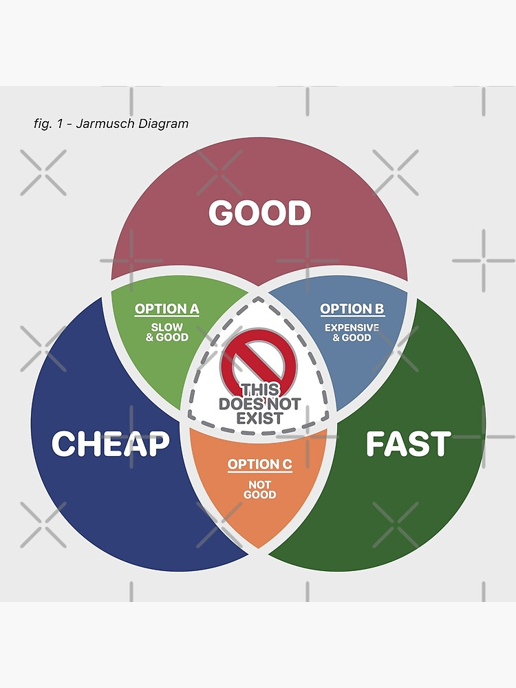 Good, Fast or Cheap, Pick 2 - The Jarmusch Diagram by brainthought