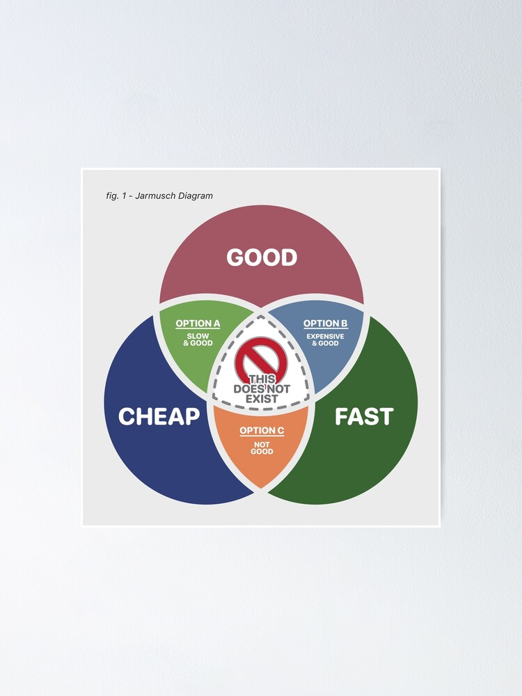 Alternate view of Good, Fast or Cheap, Pick 2 - The Jarmusch Diagram Poster
