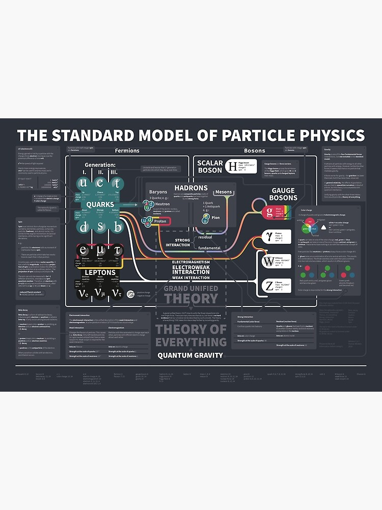 the standard model of particle physics by justatry
