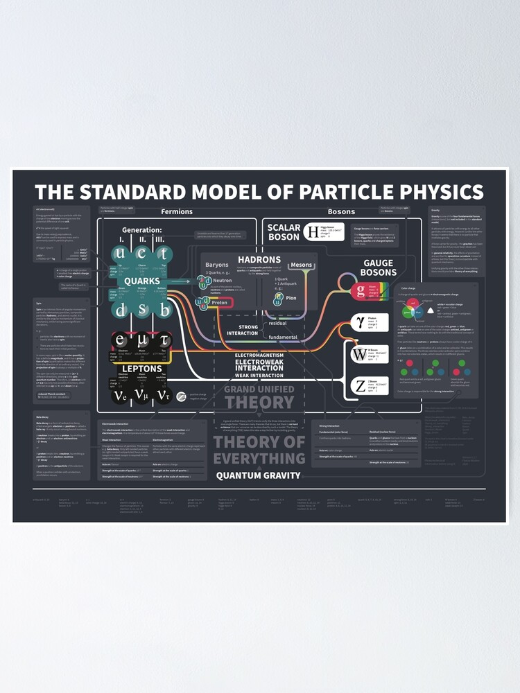 Alternate view of the standard model of particle physics Poster