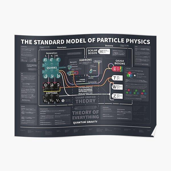 el modelo estándar de física de partículas Póster