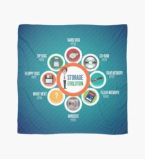 Infographic Storage Evolution cd rom zip disk ram memory floppy disc minidisc  Scarf