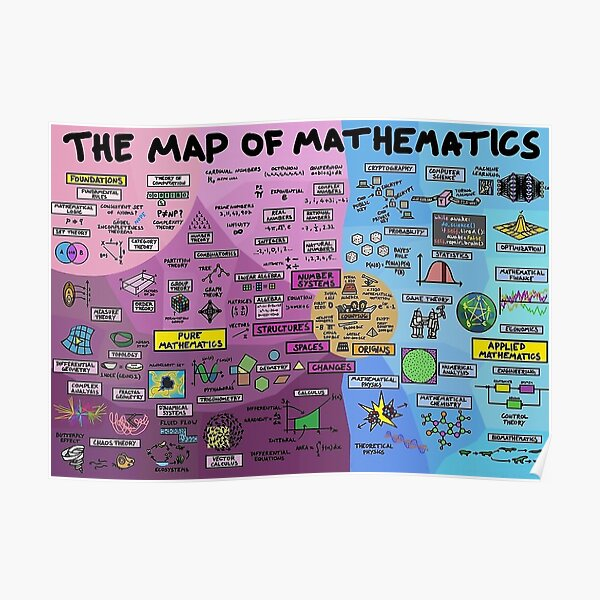 The Map of Mathematics Poster Poster