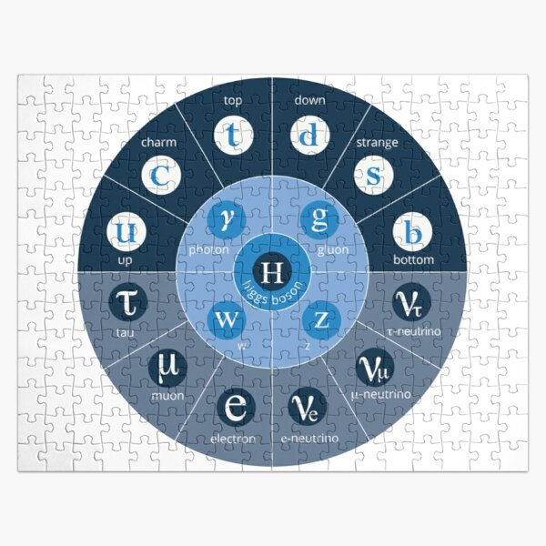 #Standard #Model of #Particle #Physics.  Interactions: electromagnetic, weak, strong. Elementary: electron, top quark, tau neutrino, Higgs boson, ... Jigsaw Puzzle