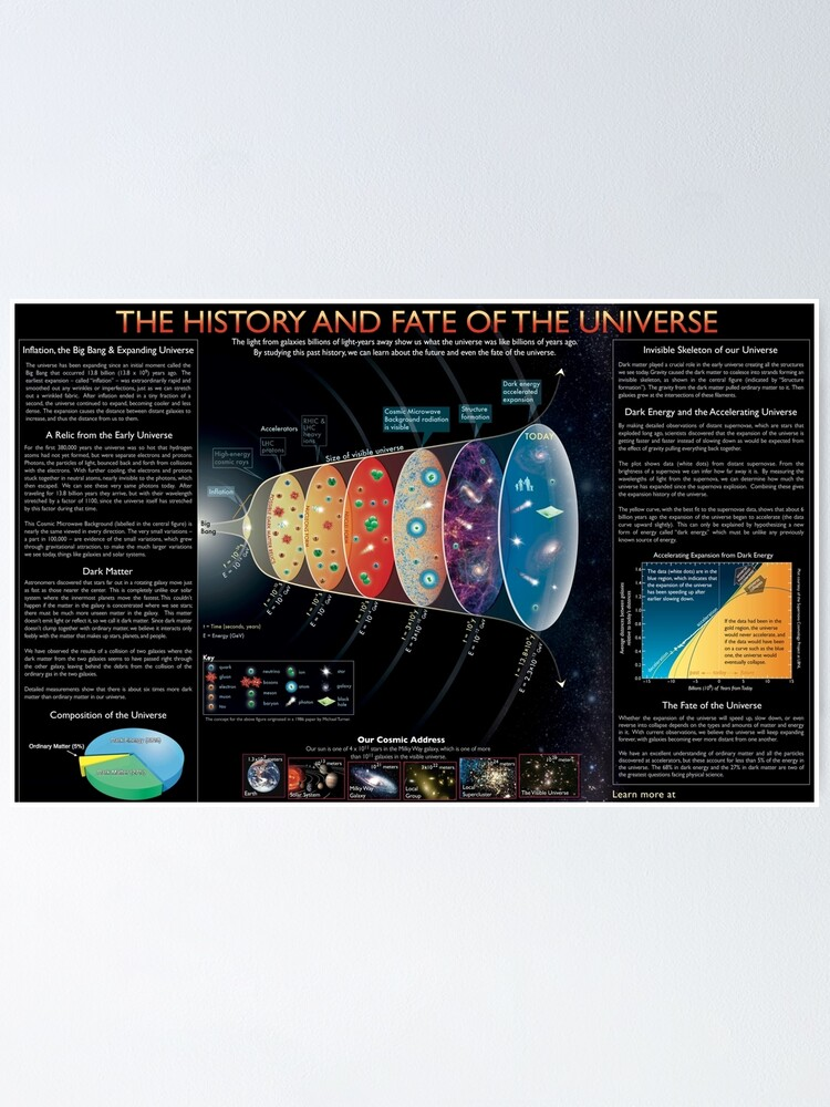 Alternate view of The #History and #Fate of the #Universe Poster