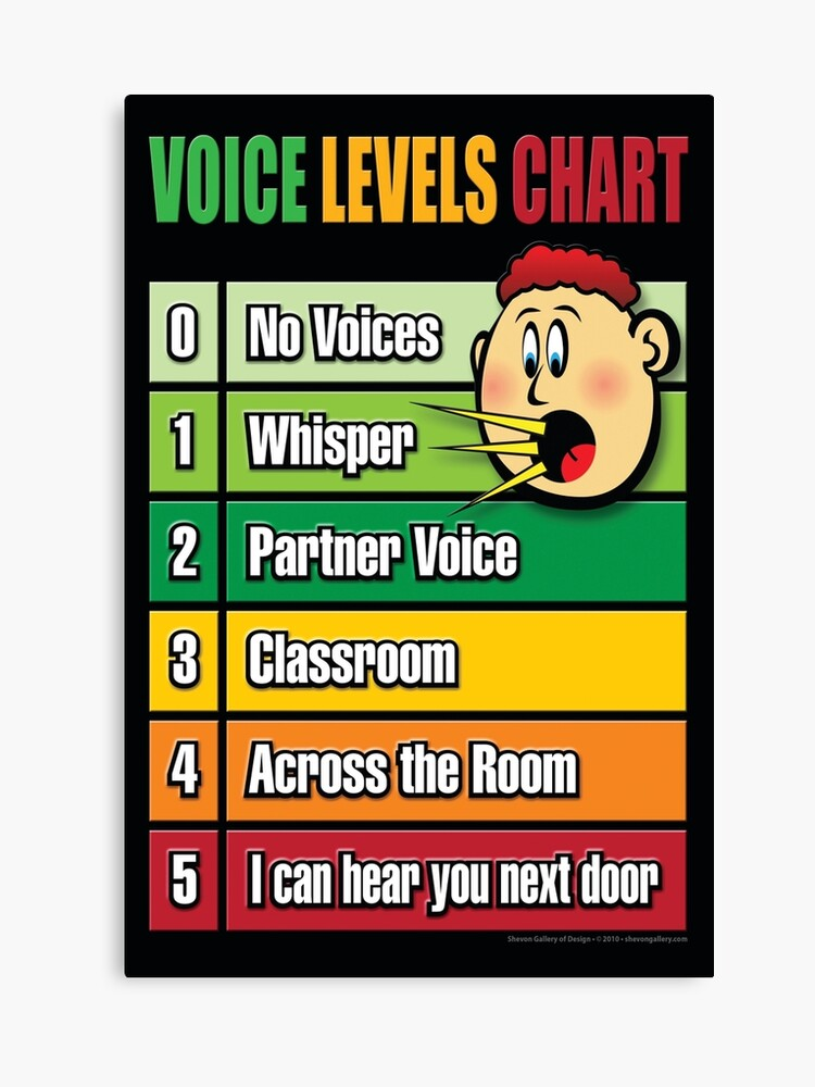 graphic relating to Voice Level Chart Printable named Voice Point Chart - Youth Poster - Clroom Command Canvas Print