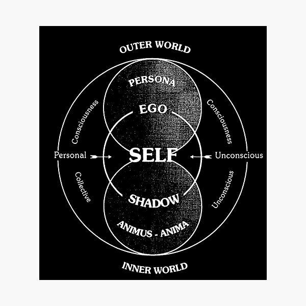 Jung's Model of the Psyche Self Photographic Print
