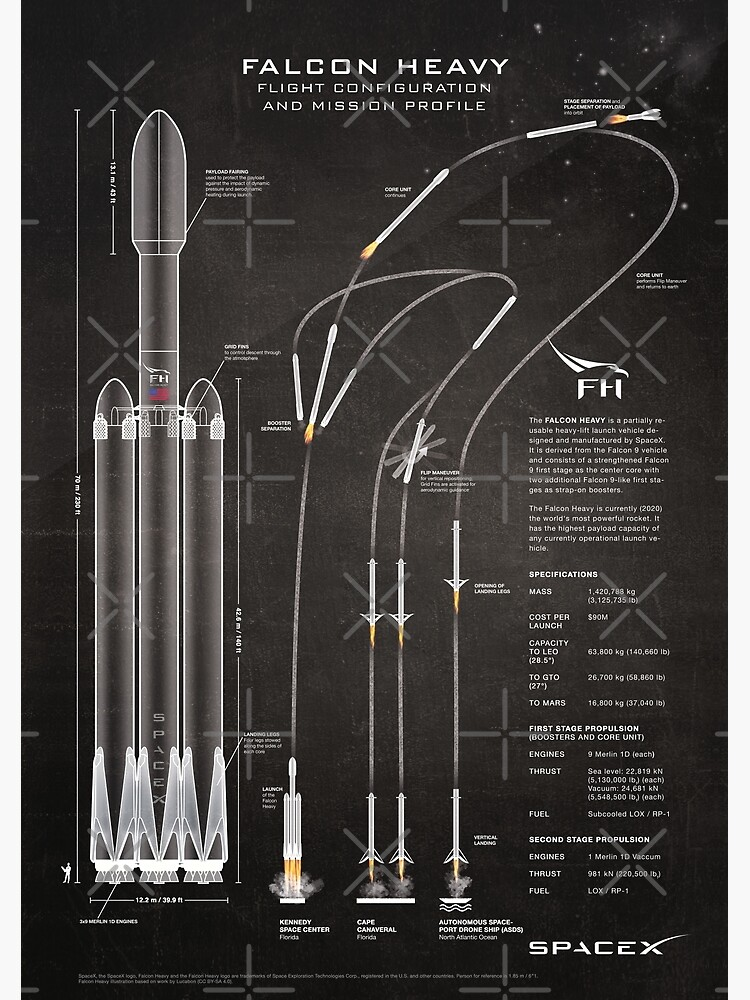 SpaceX Falcon Heavy Spacecraft NASA Rocket Blueprint in High Resolution (chalkboard black) by RHorowitz