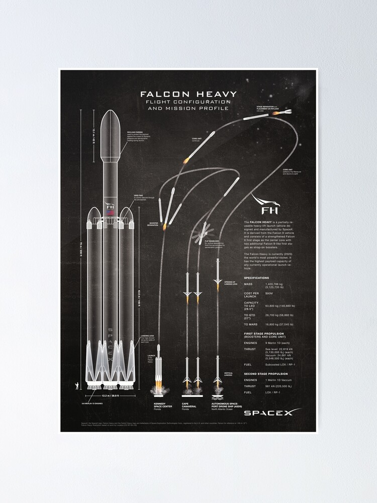 Alternate view of SpaceX Falcon Heavy Spacecraft NASA Rocket Blueprint in High Resolution (chalkboard black) Poster