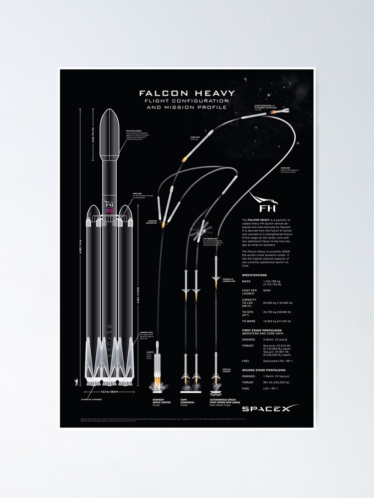 Alternate view of SpaceX Falcon Heavy Spacecraft NASA Rocket Blueprint in High Resolution (all black) Poster
