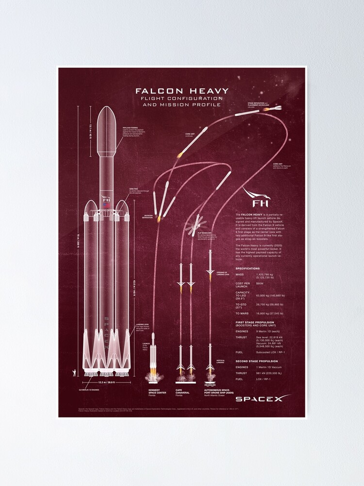 Alternate view of SpaceX Falcon Heavy Spacecraft NASA Rocket Blueprint in High Resolution (red) Poster