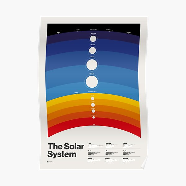The Solar System (Color) Poster
