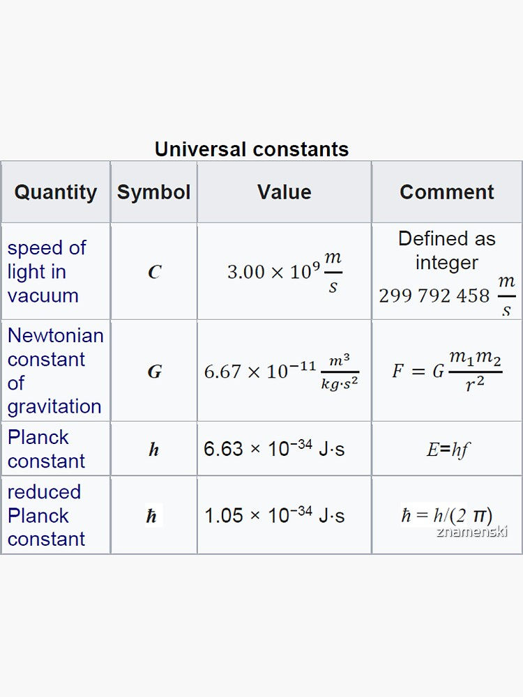 #Physics #Universal #Constants: Speed of #Light in Vacuum, Newtonian Constant of Gravitation, Planck Constant by znamenski