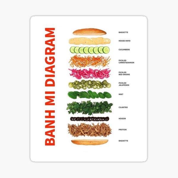 Bánh Mì Diagram Sticker