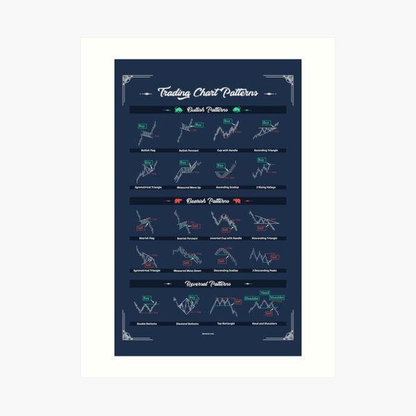 Trading Chart Patterns To Improve your operations as a trader Art Print