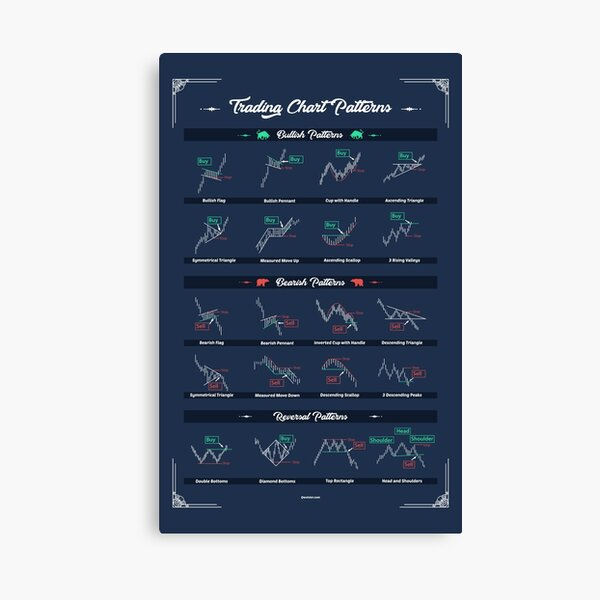 Trading Chart Patterns To Improve your operations as a trader Canvas Print