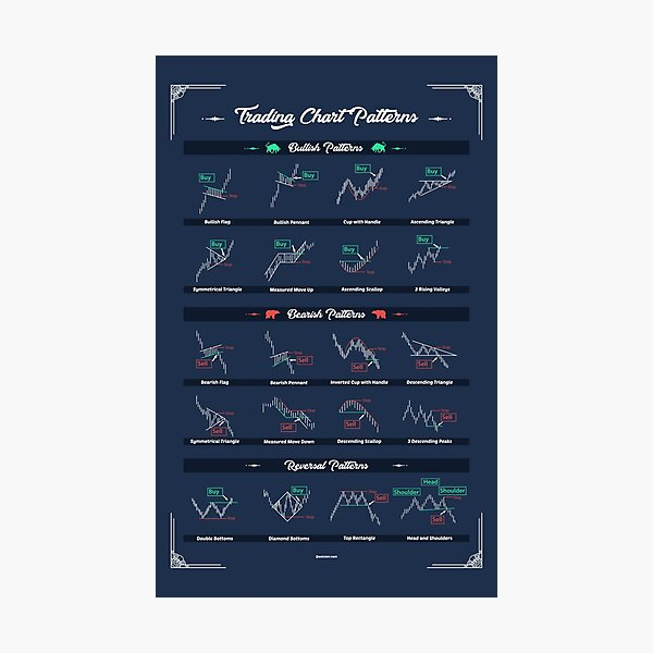 Trading Chart Patterns To Improve your operations as a trader Photographic Print