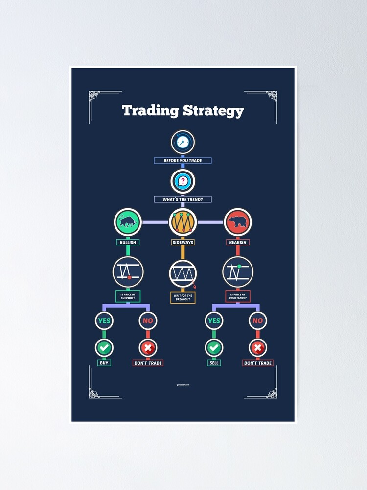 Vista alternativa de Póster Estrategia comercial para mejorar sus operaciones como comerciante