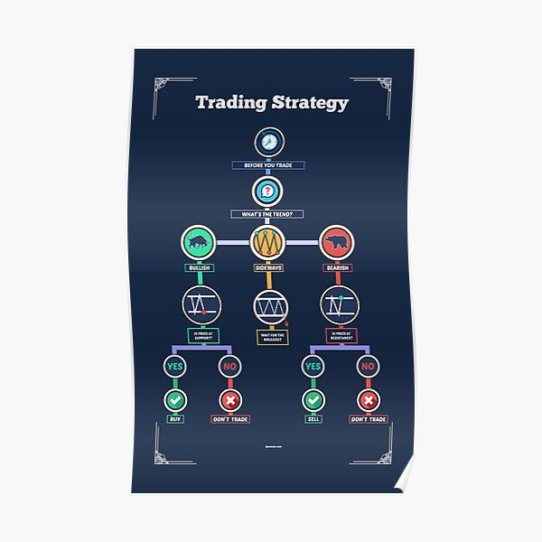 Estrategia comercial para mejorar sus operaciones como comerciante Póster