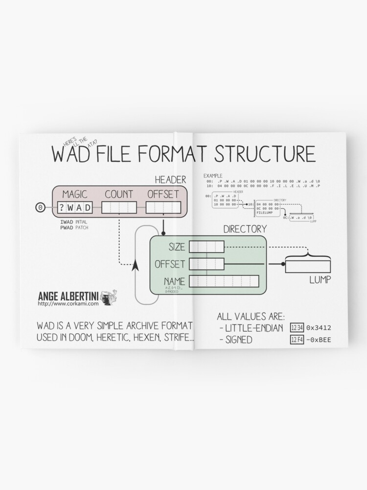 Alternate view of WAD format structure Hardcover Journal