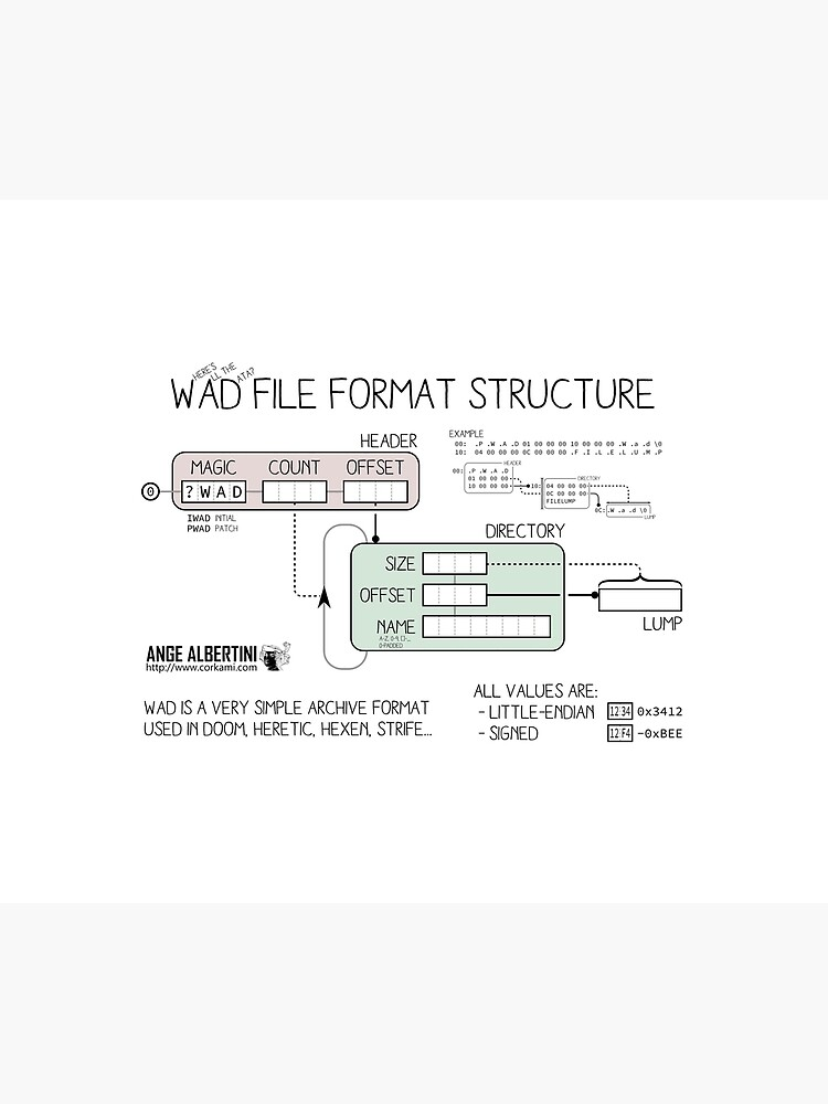 WAD format structure by Ange4771