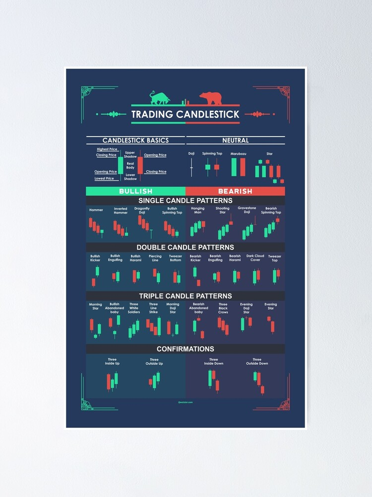 Alternate view of Trading Candlestick Patterns  for Traders Poster