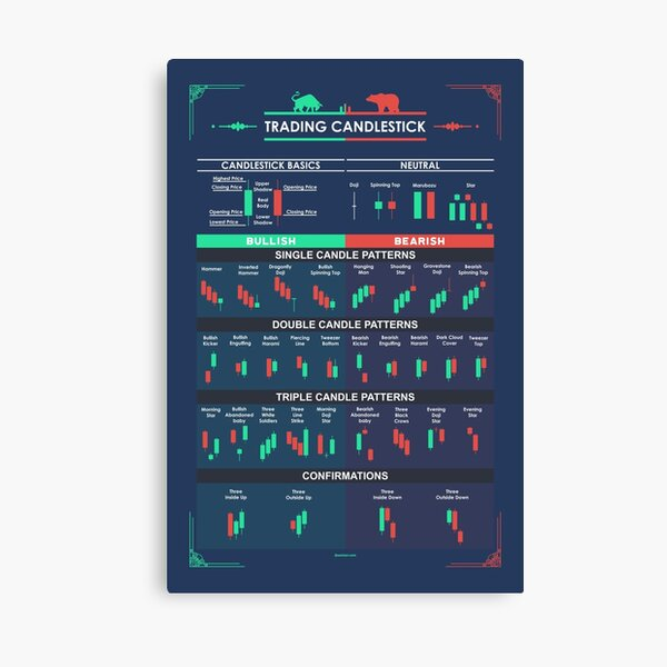 Trading Candlestick Patterns  for Traders Canvas Print