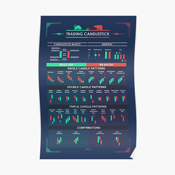 Trading Candlestick Patterns  for Traders Poster
