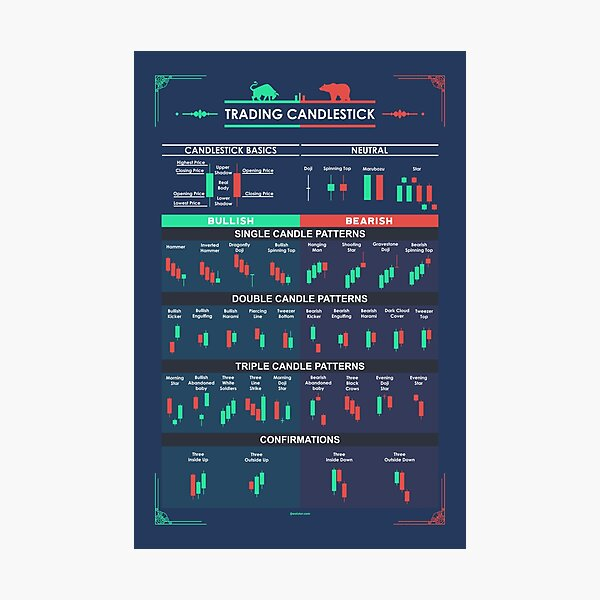 Trading Candlestick Patterns  for Traders Photographic Print
