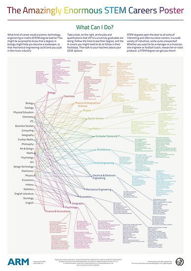 The Amazingly Enormous STEM Careers Poster by AdaLovelaceDay