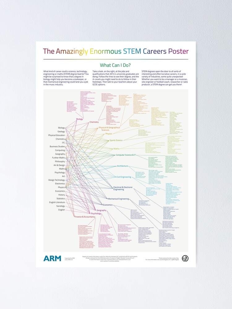 Alternate view of The Amazingly Enormous STEM Careers Poster Poster