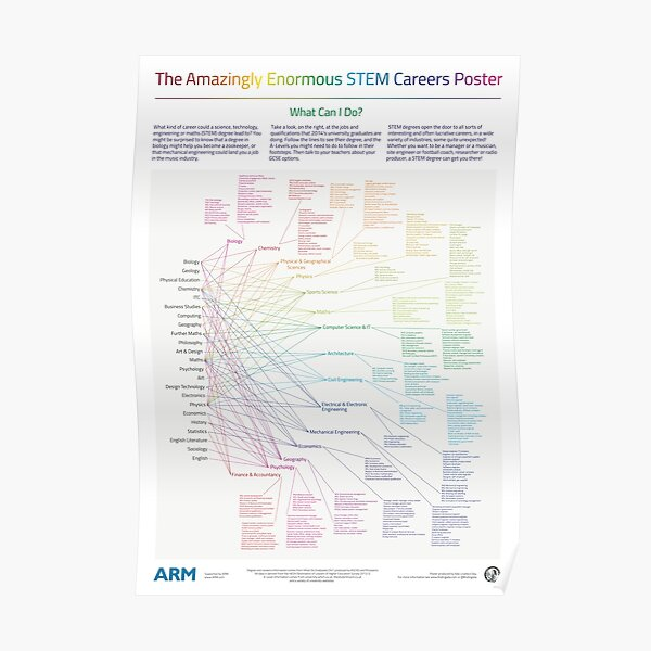 The Amazingly Enormous STEM Careers Poster Poster