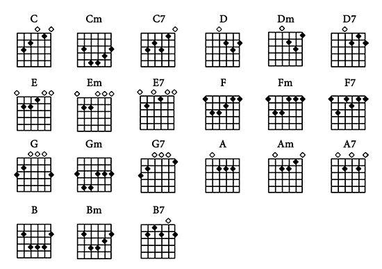 Basic Guitar Chords \