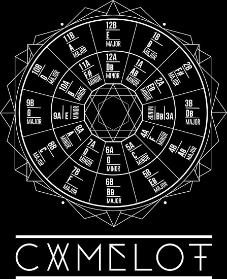 camelot wheel circle of fifths posters by james moonie redbubble. Black Bedroom Furniture Sets. Home Design Ideas