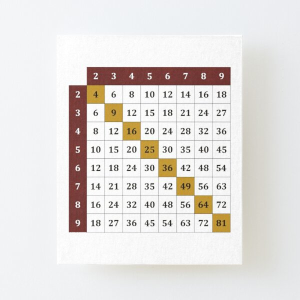 Multiplication table Canvas Mounted Print