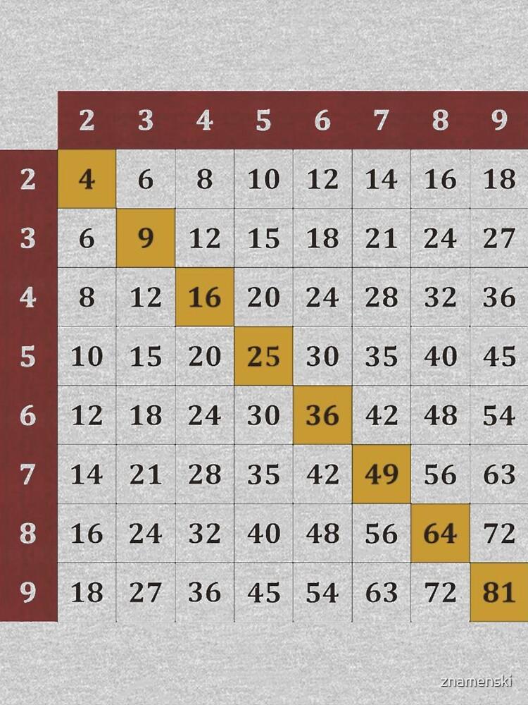Multiplication table by znamenski