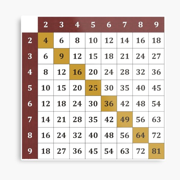 Multiplication table Metal Print