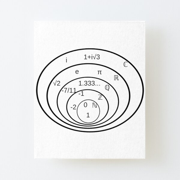 Subsets of the complex numbers Canvas Mounted Print