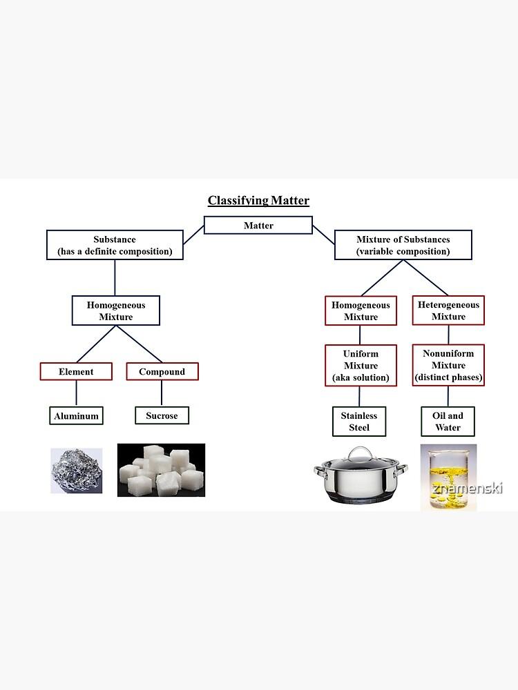 Classifying Matter by znamenski