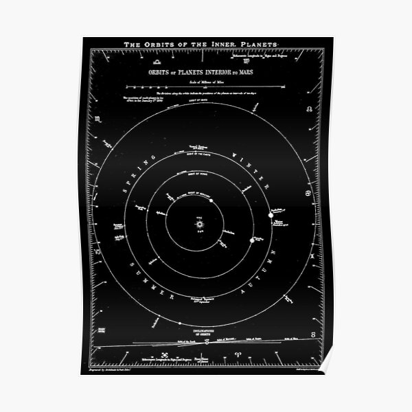 ORBITS OF THE INNER PLANETS : Vintage 1890 Chart Print Poster
