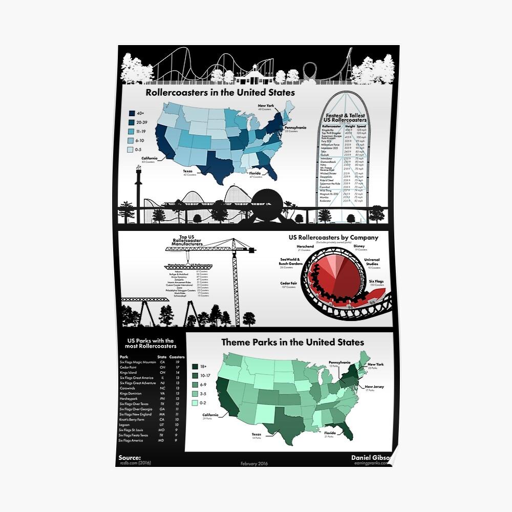 USA Rollercoaster & Freizeitpark Infografik Poster
