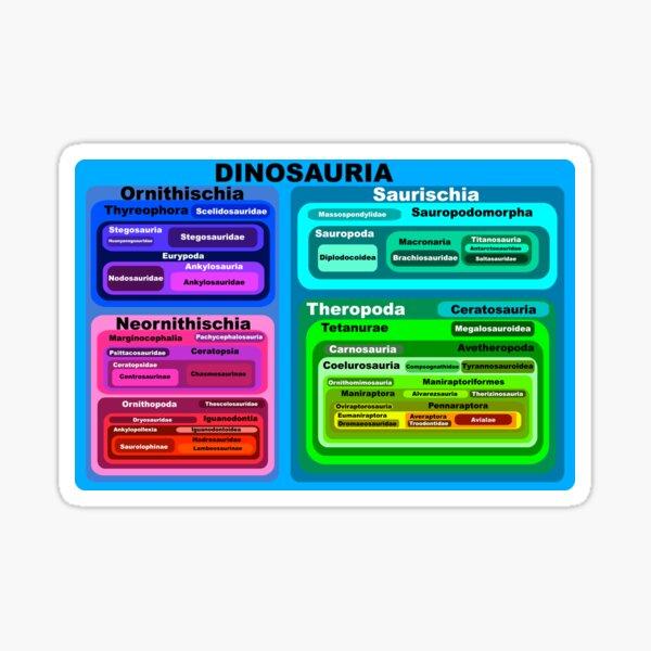 Dinosauria Sticker