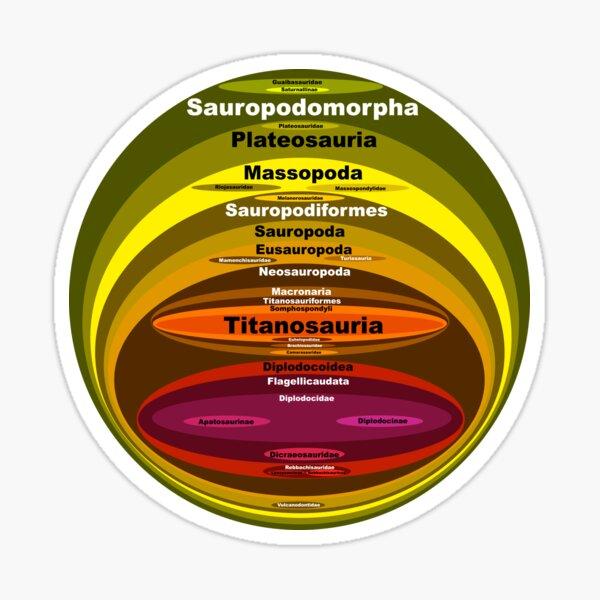 Sauropodomorpha Sticker