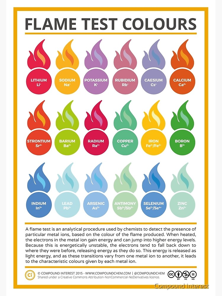 Metal Ion Flame Test Colours by compoundchem