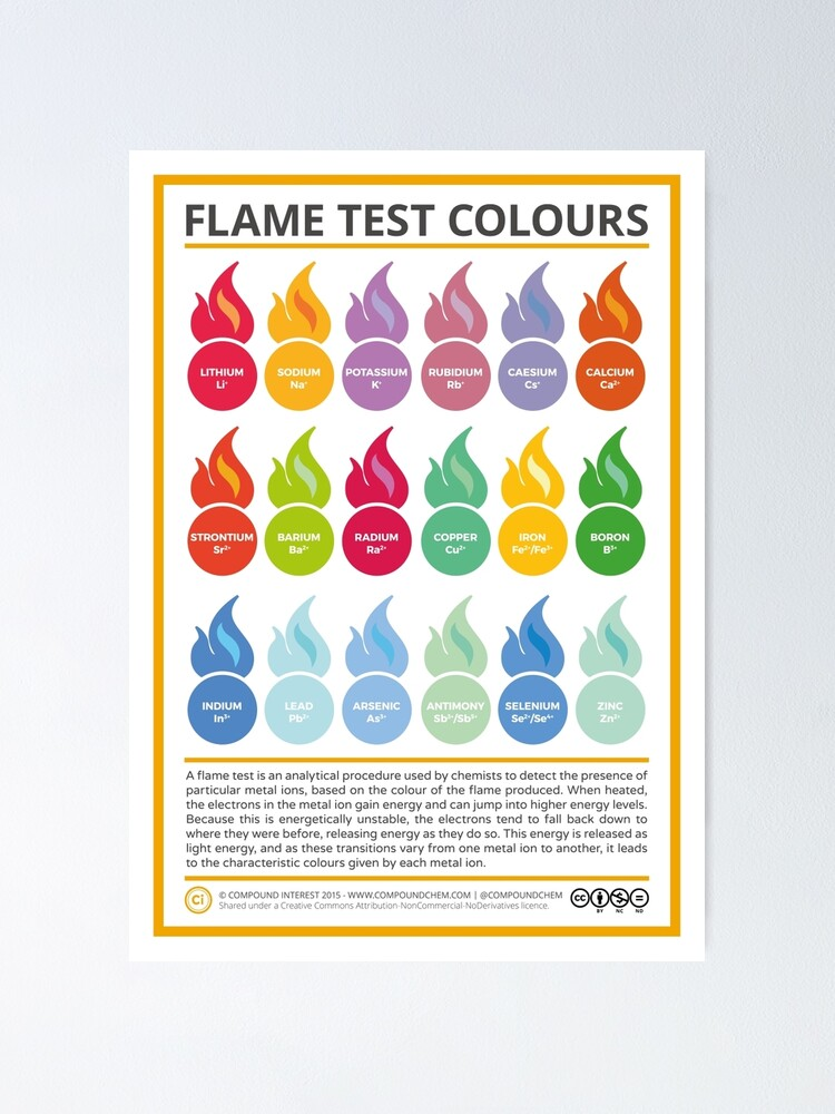 Alternate view of Metal Ion Flame Test Colours Poster