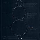 Basic Solar System  by Sam Mobbs