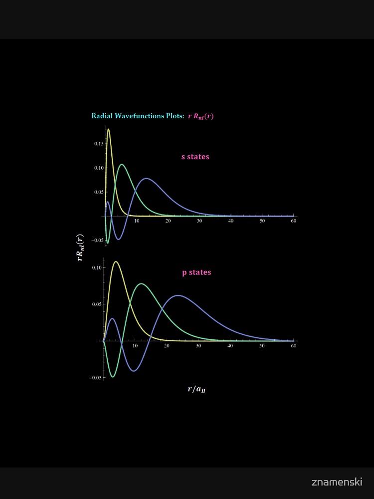 Hydrogen Atom Wave Functions by znamenski