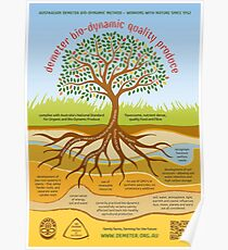Australian Demeter Biodynamic Method Poster